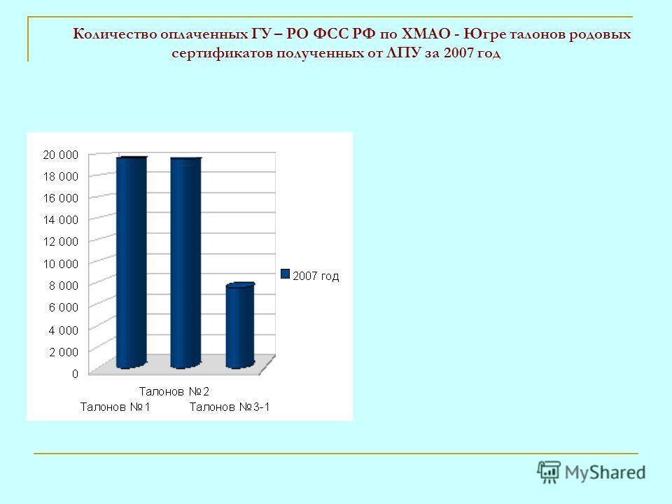 Количество оплаченных ГУ – РО ФСС РФ по ХМАО - Югре талонов родовых сертификатов полученных от ЛПУ за 2007 год