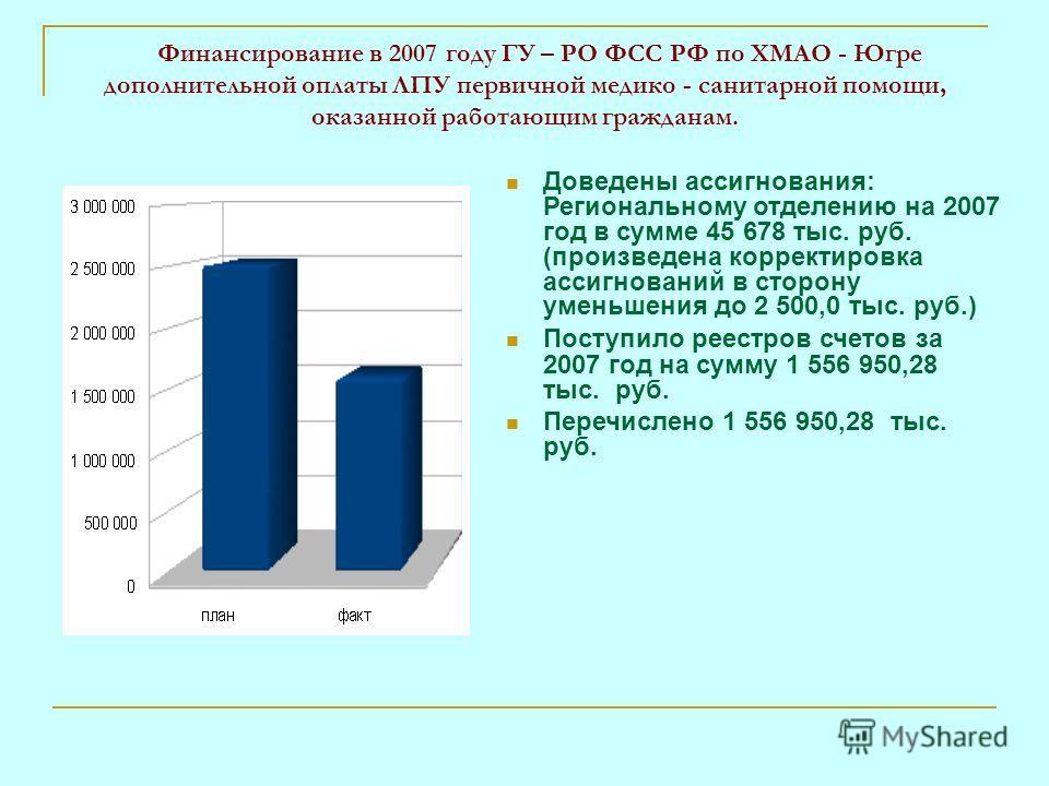 Финансирование в 2007 году ГУ – РО ФСС РФ по ХМАО - Югре дополнительной оплаты ЛПУ первичной медико - санитарной помощи, оказанной работающим гражданам. Доведены ассигнования: Региональному отделению на 2007 год в сумме 45 678 тыс. руб. (произведена