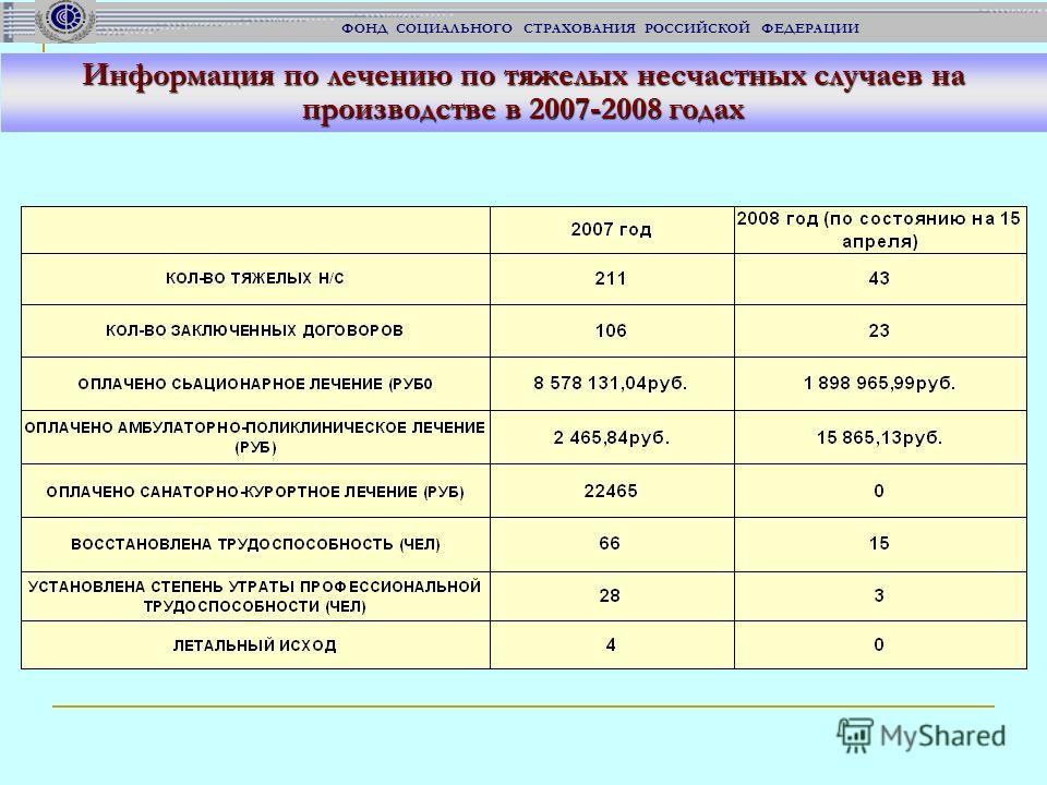 ФОНД СОЦИАЛЬНОГО СТРАХОВАНИЯ РОССИЙСКОЙ ФЕДЕРАЦИИ Информация по лечению по тяжелых несчастных случаев на производстве в 2007-2008 годах