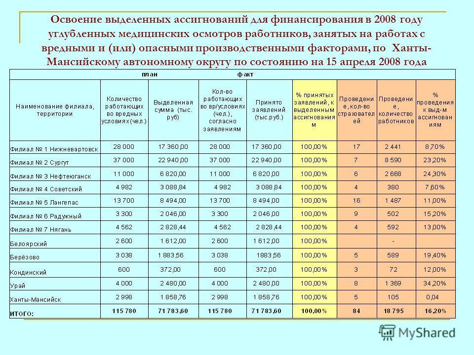 Освоение выделенных ассигнований для финансирования в 2008 году углубленных медицинских осмотров работников, занятых на работах с вредными и (или) опасными производственными факторами, по Ханты- Мансийскому автономному округу по состоянию на 15 апрел
