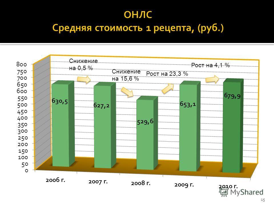 Снижение на 0,5 % Рост на 23,3 % 15 Снижение на 15,6 % Рост на 4,1 %