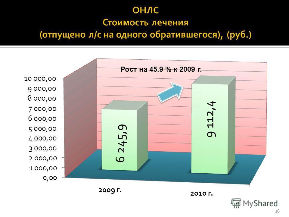 Рост на 45,9 % к 2009 г. 16