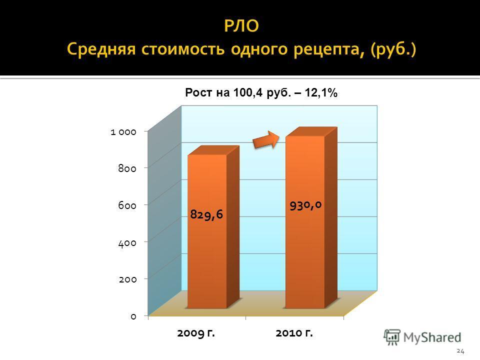 Рост на 100,4 руб. – 12,1% 24