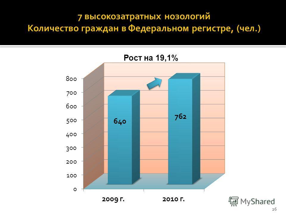 Рост на 19,1% 26