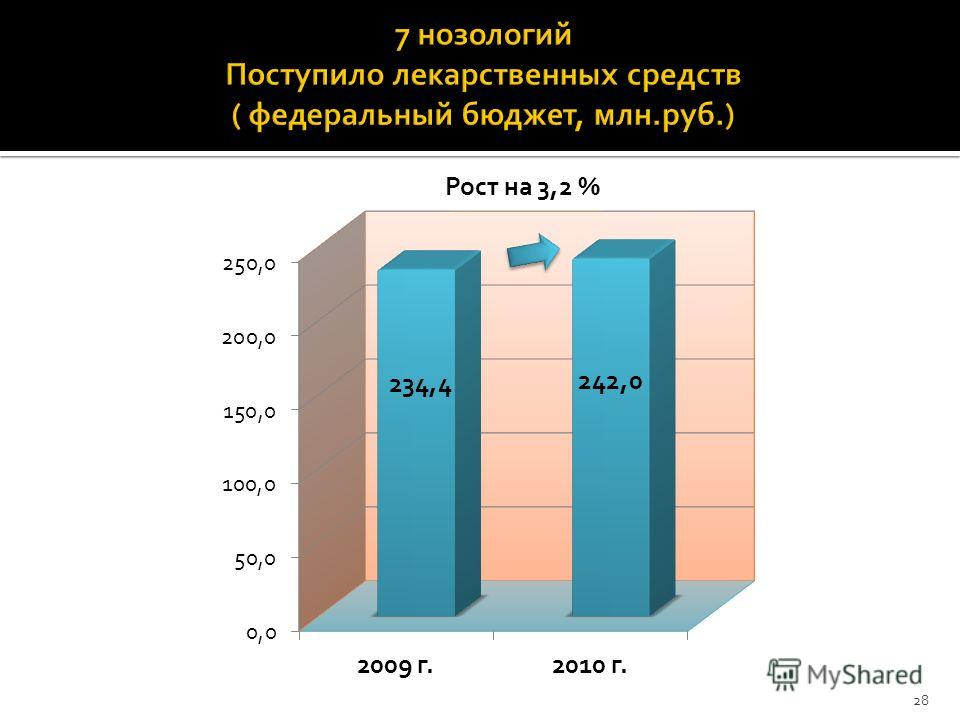28 Рост на 3,2 %