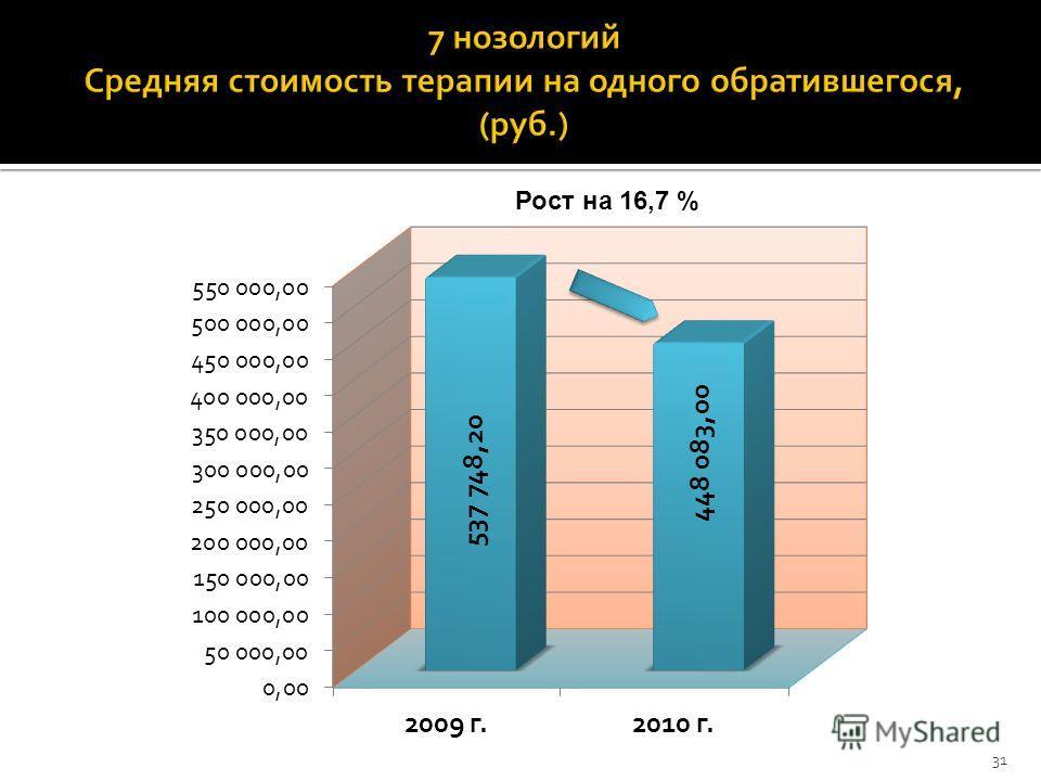 Рост на 16,7 % 31