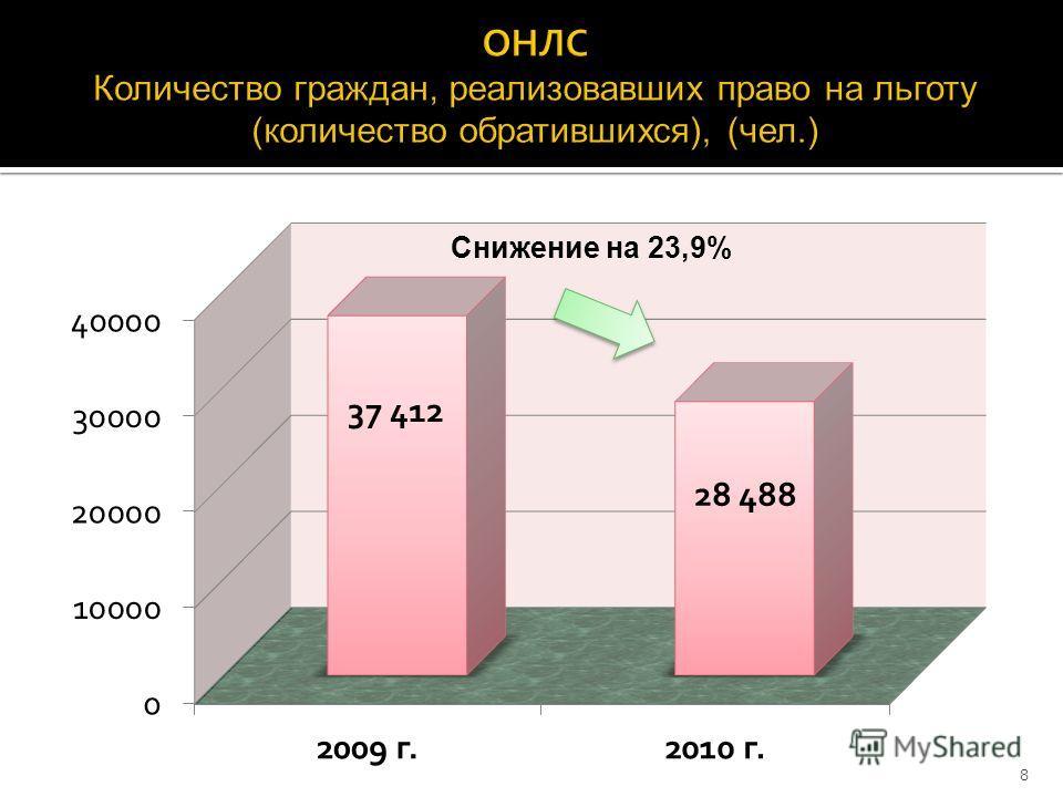 Снижение на 23,9% 8