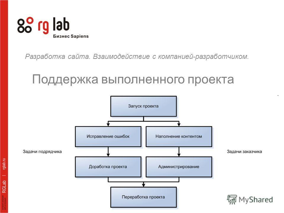 Разработка сайта. Взаимодействие с компанией-разработчиком. Поддержка выполненного проекта