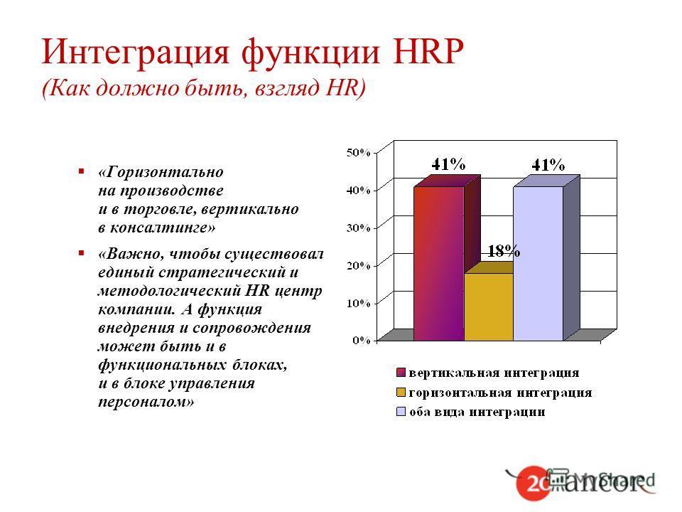 Интеграция функции HRP (Как должно быть, взгляд HR) «Горизонтально на производстве и в торговле, вертикально в консалтинге» «Важно, чтобы существовал единый стратегический и методологический HR центр компании. А функция внедрения и сопровождения може