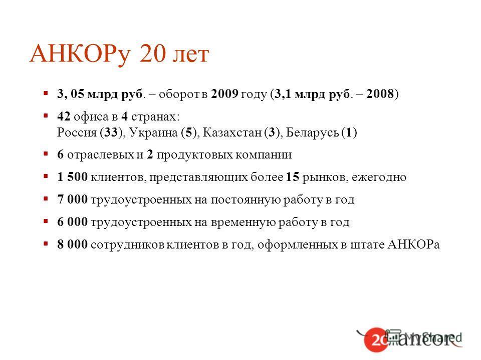 АНКОРу 20 лет 3, 05 млрд руб. – оборот в 2009 году (3,1 млрд руб. – 2008) 42 офиса в 4 странах: Россия (33), Украина (5), Казахстан (3), Беларусь (1) 6 отраслевых и 2 продуктовых компании 1 500 клиентов, представляющих более 15 рынков, ежегодно 7 000