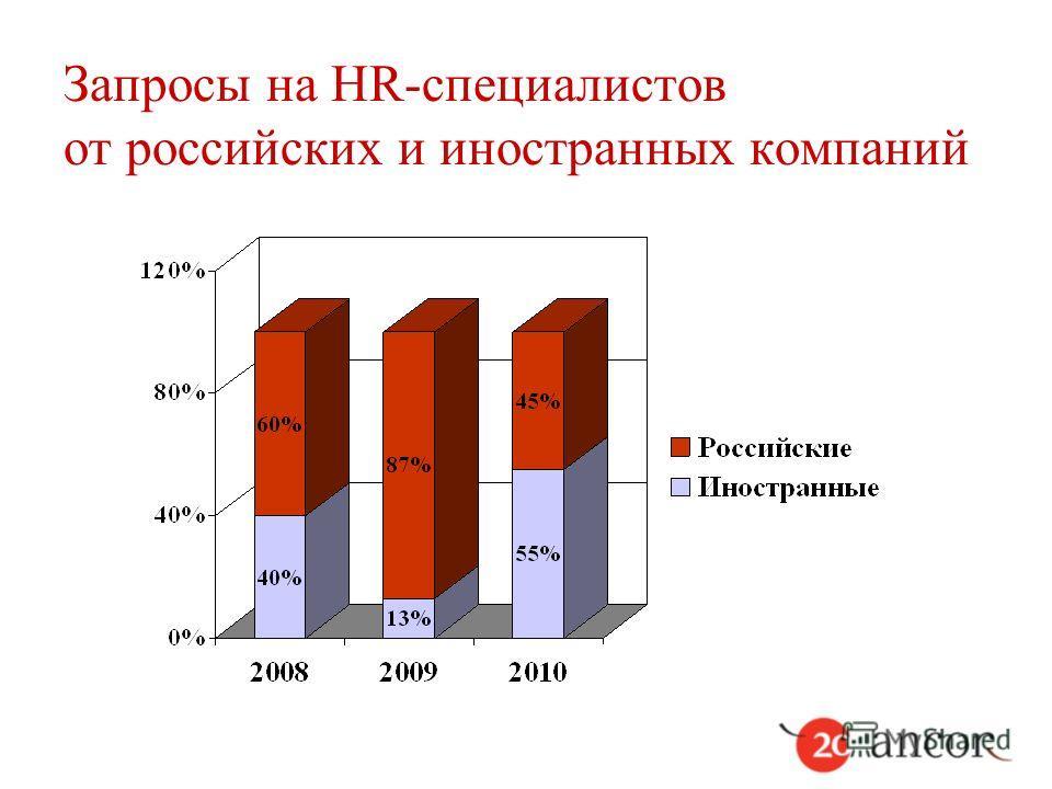Запросы на HR-специалистов от российских и иностранных компаний