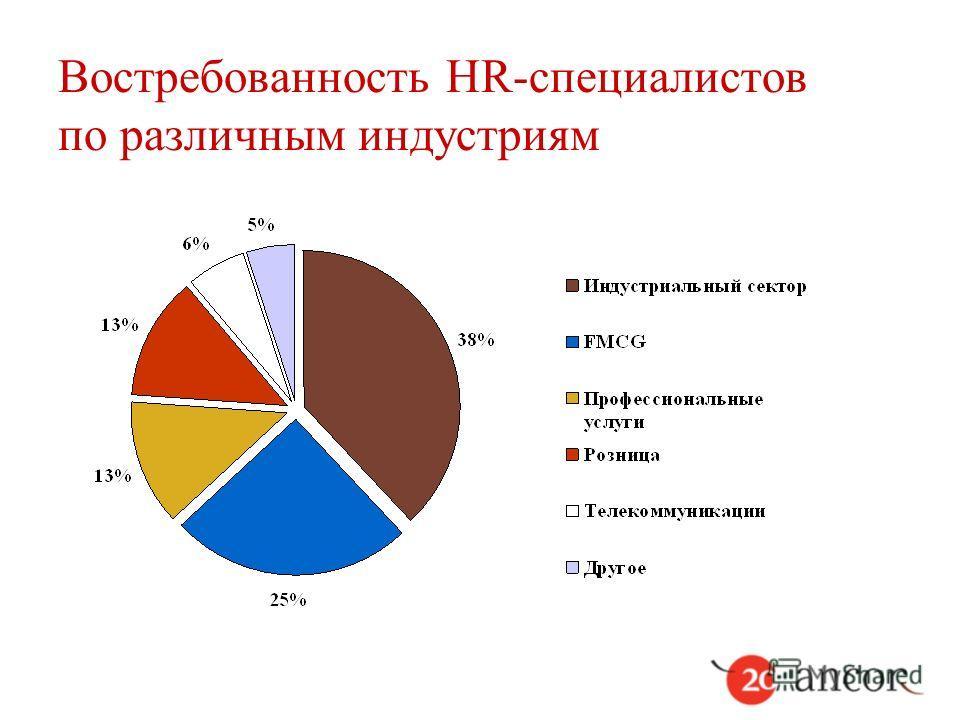 Востребованность HR-специалистов по различным индустриям