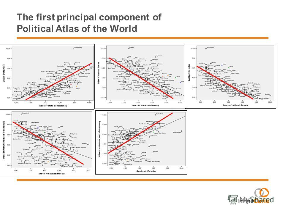 The first principal component of Political Atlas of the World