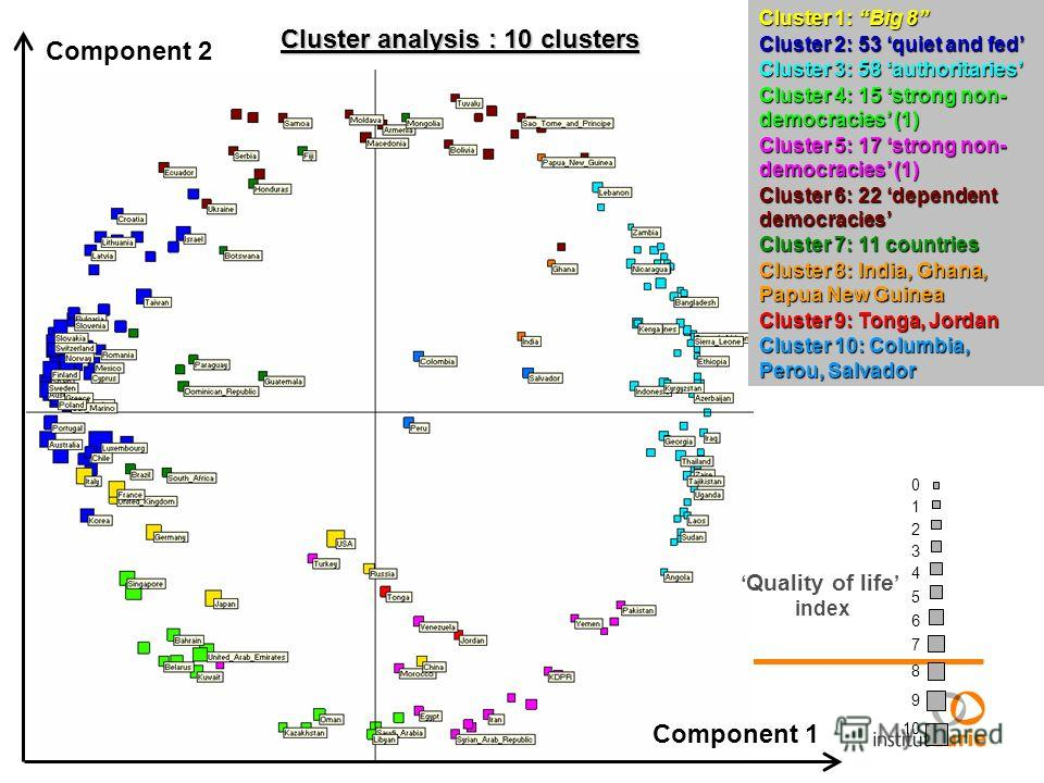 Component 1 Component 2 0 1 2 3 4 5 6 7 8 9 10 Quality of life index Cluster analysis : 10 clusters Cluster 1: Big 8 Cluster 2: 53 quiet and fed Cluster 3: 58 authoritaries Cluster 4: 15 strong non- democracies (1) Cluster 5: 17 strong non- democraci