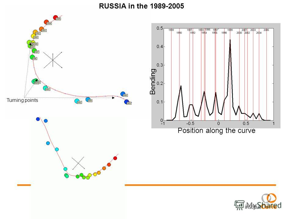 Position along the curve Bending Turning points RUSSIA in the 1989-2005