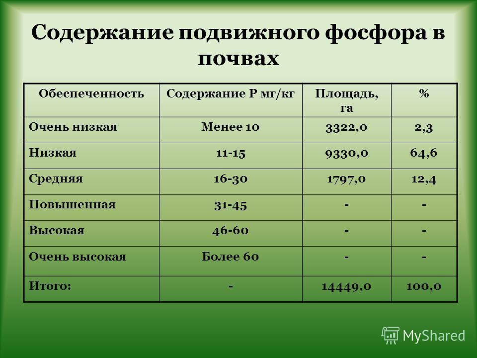 Содержание подвижного фосфора в почвах ОбеспеченностьСодержание Р мг/кгПлощадь, га % Очень низкаяМенее 103322,02,3 Низкая11-159330,064,6 Средняя16-301797,012,4 Повышенная31-45-- Высокая46-60-- Очень высокаяБолее 60-- Итого:-14449,0100,0