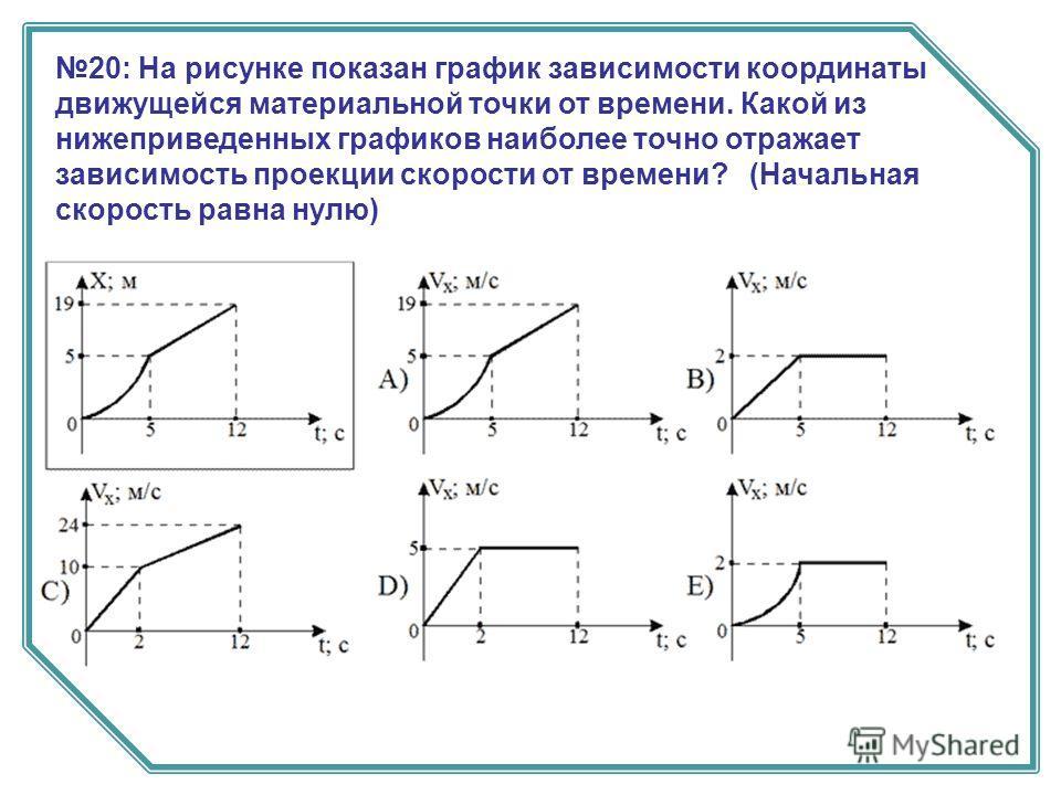 20: На рисунке показан график зависимости координаты движущейся материальной точки от времени. Какой из нижеприведенных графиков наиболее точно отражает зависимость проекции скорости от времени? (Начальная скорость равна нулю)