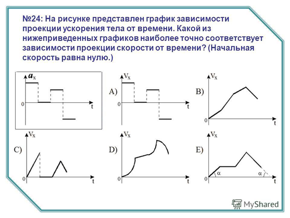 24: На рисунке представлен график зависимости проекции ускорения тела от времени. Какой из нижеприведенных графиков наиболее точно соответствует зависимости проекции скорости от времени? (Начальная скорость равна нулю.)