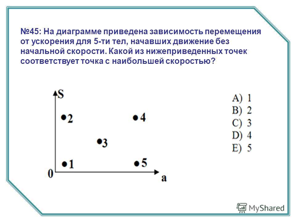 45: На диаграмме приведена зависимость перемещения от ускорения для 5-ти тел, начавших движение без начальной скорости. Какой из нижеприведенных точек соответствует точка с наибольшей скоростью?