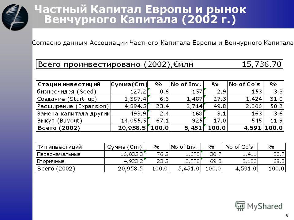 Частный Капитал Европы и рынок Венчурного Капитала (2002 г.) Согласно данным Ассоциации Частного Капитала Европы и Венчурного Капитала 8