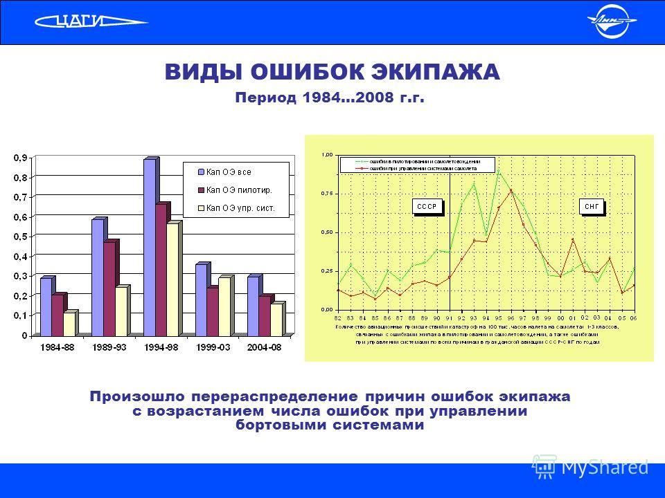 ВИДЫ ОШИБОК ЭКИПАЖА Произошло перераспределение причин ошибок экипажа с возрастанием числа ошибок при управлении бортовыми системами Период 1984…2008 г.г.