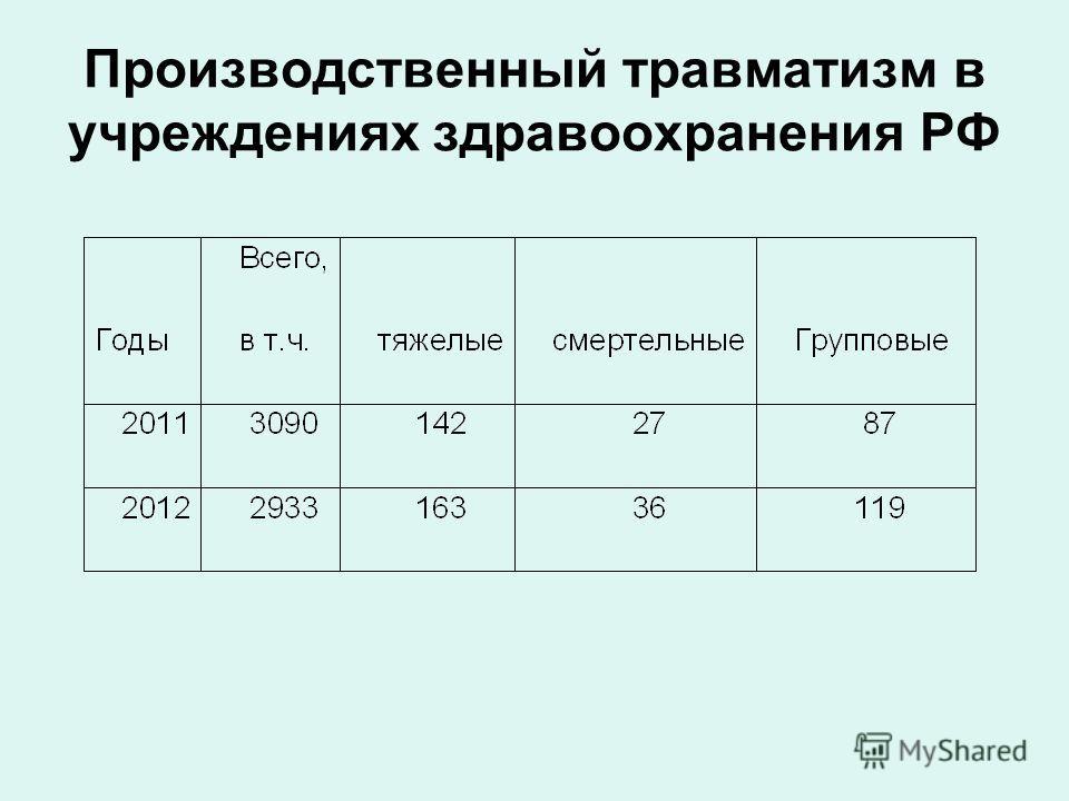 Производственный травматизм в учреждениях здравоохранения РФ