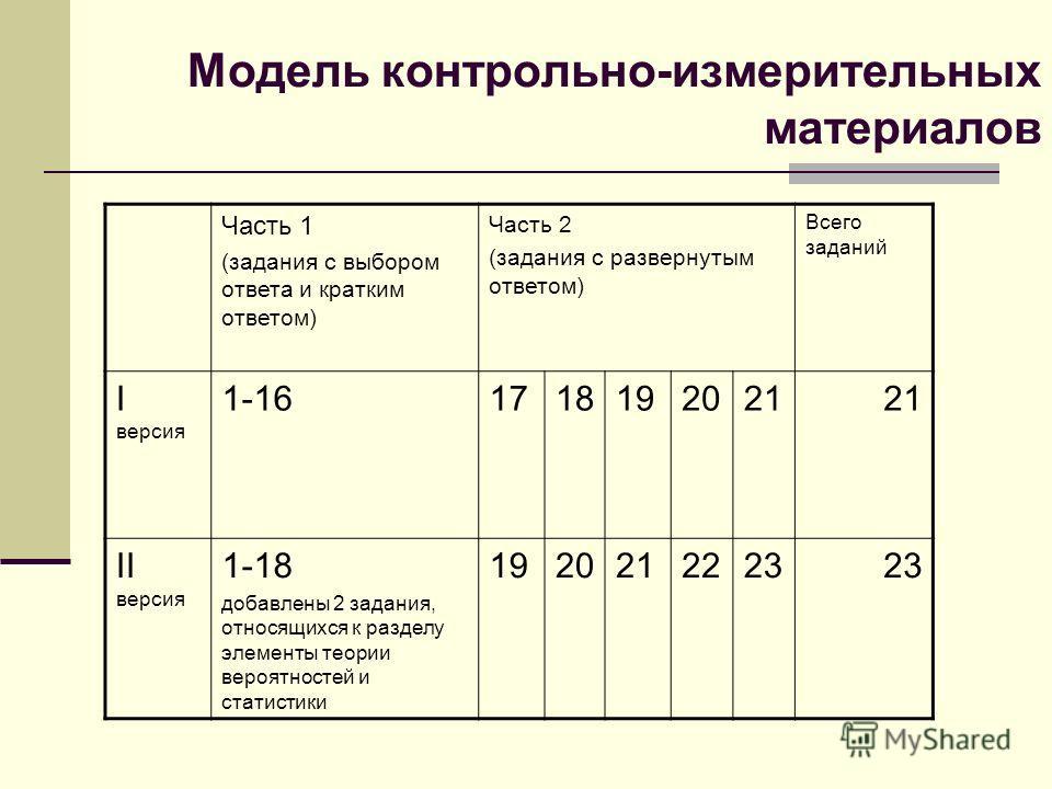 Модель контрольно-измерительных материалов Часть 1 (задания с выбором ответа и кратким ответом) Часть 2 (задания с развернутым ответом) Всего заданий I версия 1-161718192021 II версия 1-18 добавлены 2 задания, относящихся к разделу элементы теории ве