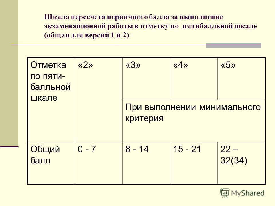 Шкала пересчета первичного балла за выполнение экзаменационной работы в отметку по пятибалльной шкале (общая для версий 1 и 2) Отметка по пяти- балльной шкале «2»«3»«4»«5» При выполнении минимального критерия Общий балл 0 - 78 - 1415 - 2122 – 32(34)