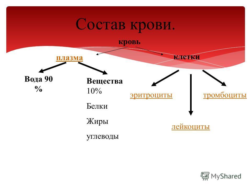 Состав крови. кровь плазма клетки Вода 90 % Вещества 10% Белки Жиры углеводы эритроциты лейкоциты тромбоциты