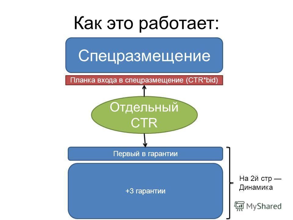 Как это работает: Спецразмещение +3 гарантии Первый в гарантии Отдельный CTR Планка входа в спецразмещение (CTR*bid) На 2й стр Динамика