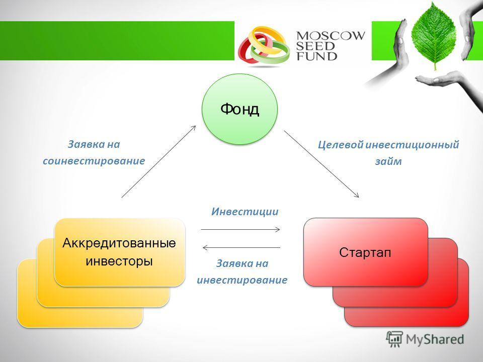 Startup Фонд Заявка на соинвестирование Целевой инвестиционный займ Инвестиции Заявка на инвестирование Аккредитованные инвесторы Стартап