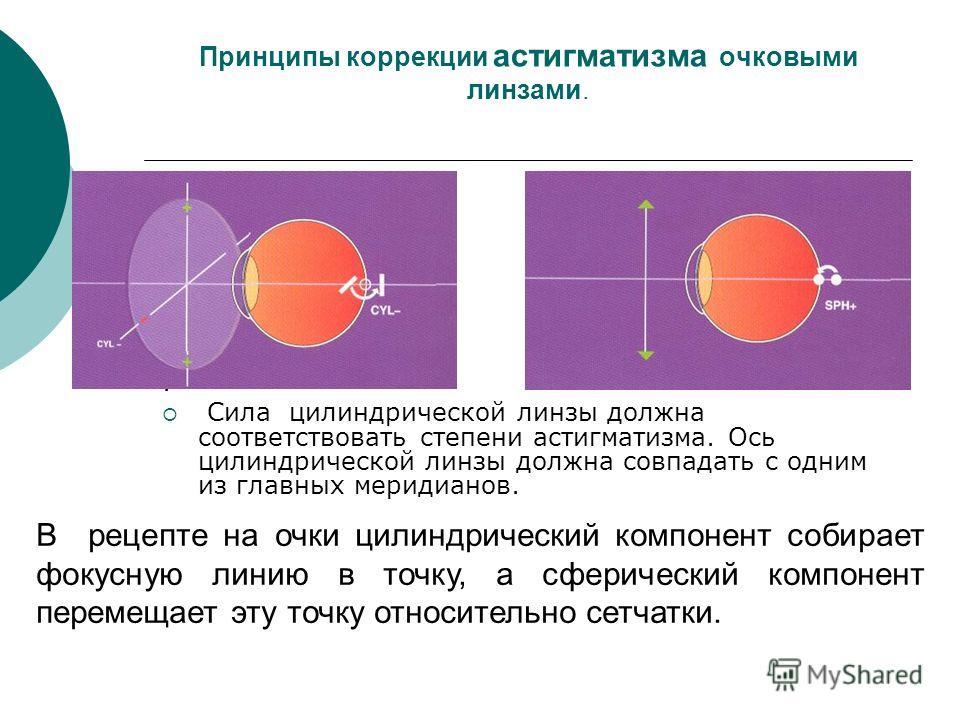 Алгоритм подбора астигматизма