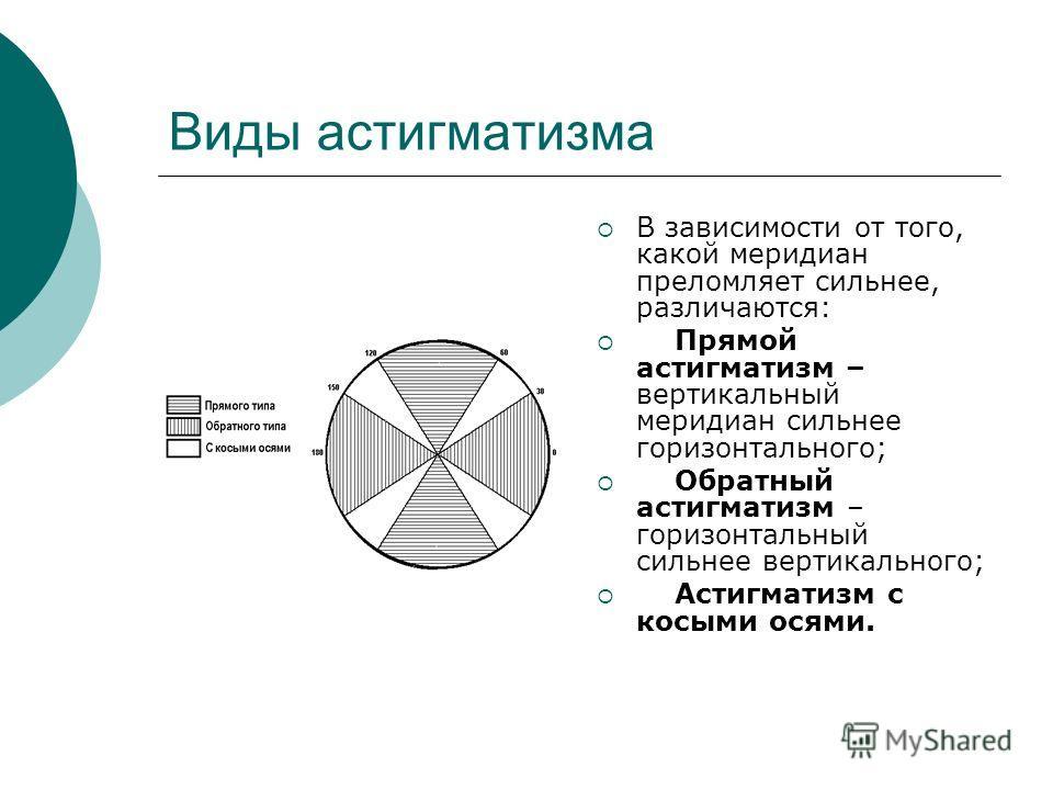 Миопический астигматизм симптомы
