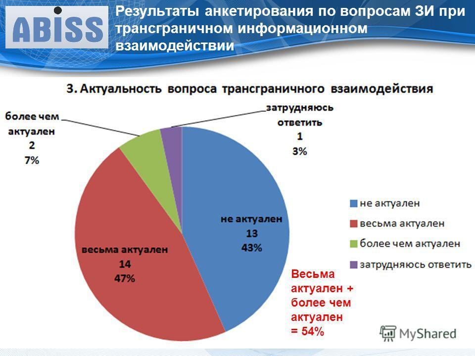 Весьма актуален + более чем актуален = 54%
