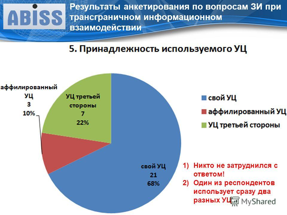 Результаты анкетирования по вопросам ЗИ при трансграничном информационном взаимодействии 1)Никто не затруднился с ответом! 2)Один из респондентов использует сразу два разных УЦ