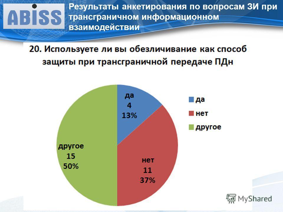 Результаты анкетирования по вопросам ЗИ при трансграничном информационном взаимодействии
