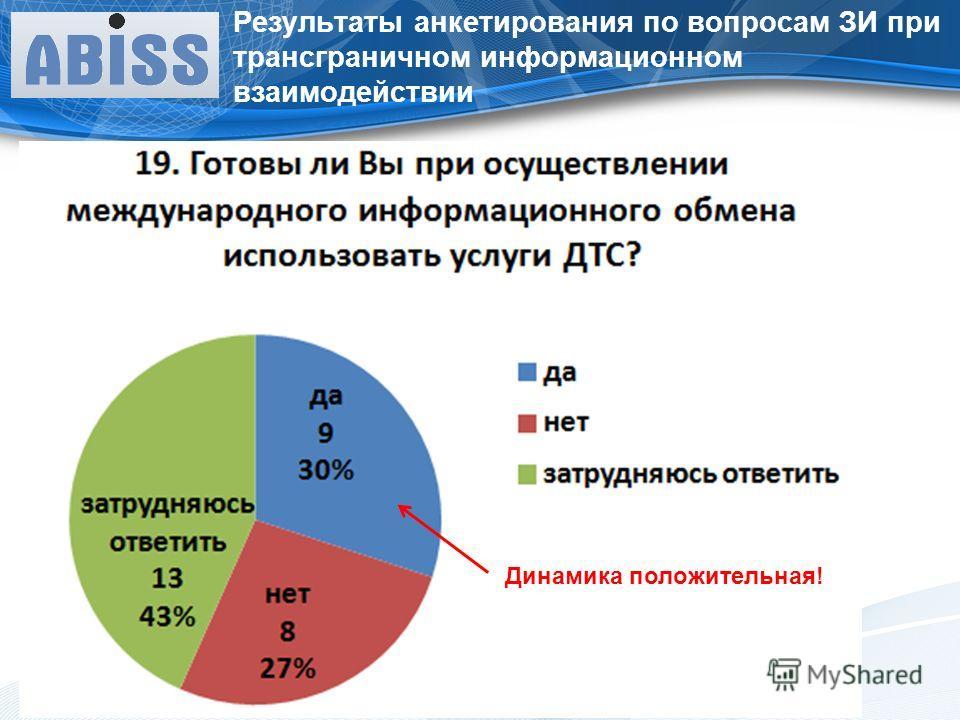 Результаты анкетирования по вопросам ЗИ при трансграничном информационном взаимодействии Динамика положительная!