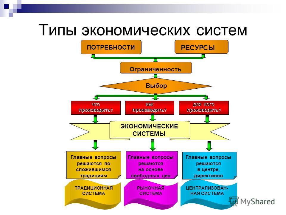 Типы экономических систем Ограниченность Выбор ЧТО производить ? КАК ДЛЯ КОГО производить ? ЭКОНОМИЧЕСКИЕ СИСТЕМЫ РЫНОЧНАЯ СИСТЕМА ЦЕНТРАЛИЗОВАН- НАЯ СИСТЕМА ТРАДИЦИОННАЯ СИСТЕМА ПОТРЕБНОСТИ Главные вопросы решаются по сложившимся традициям Главные в