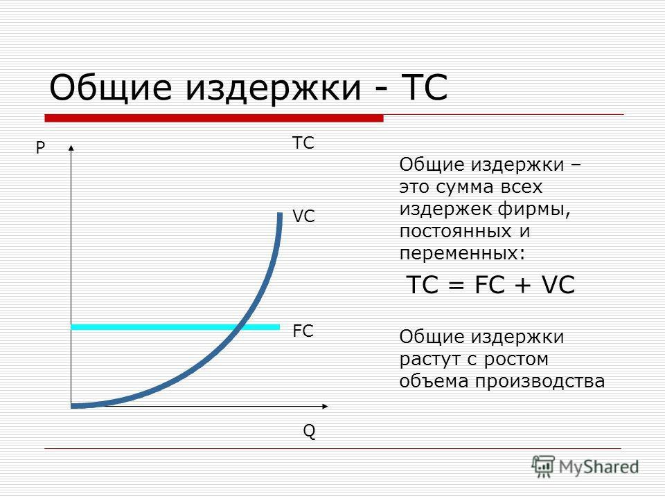 Общие издержки - TC Общие издержки – это сумма всех издержек фирмы, постоянных и переменных: TC = FC + VC Общие издержки растут с ростом объема производства P Q FC VC TC