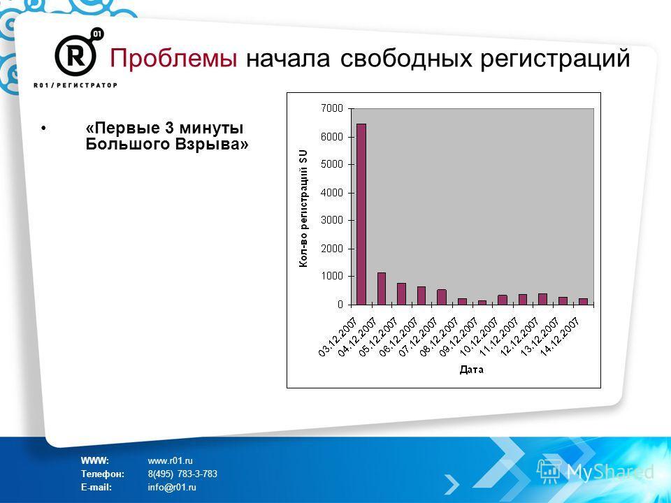 Проблемы начала свободных регистраций «Первые 3 минуты Большого Взрыва» WWW:www.r01.ru Телефон:8(495) 783-3-783 E-mail:info@r01.ru