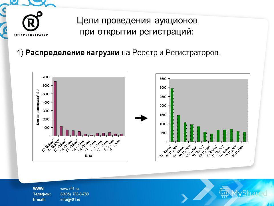 Цели проведения аукционов при открытии регистраций: 1) Распределение нагрузки на Реестр и Регистраторов. WWW:www.r01.ru Телефон:8(495) 783-3-783 E-mail:info@r01.ru