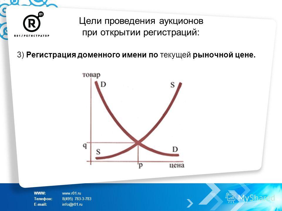 Цели проведения аукционов при открытии регистраций: 3) Регистрация доменного имени по текущей рыночной цене. WWW:www.r01.ru Телефон:8(495) 783-3-783 E-mail:info@r01.ru