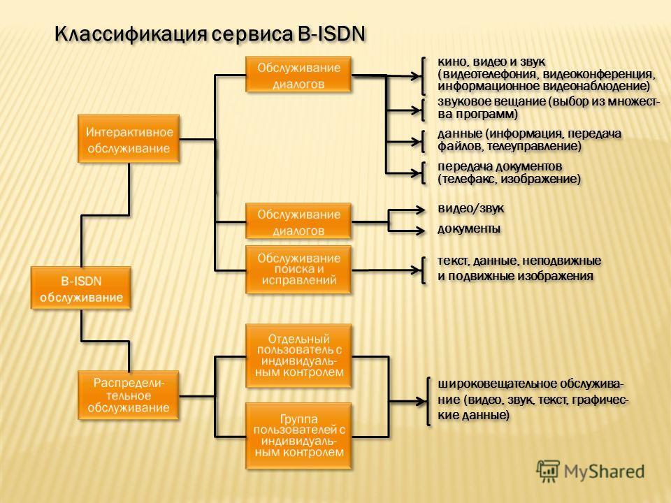 Обслуживание диалогов Обслуживание диалогов Интерактивное обслуживание Интерактивное обслуживание B-ISDN обслуживание B-ISDN обслуживание Обслуживание диалогов Обслуживание диалогов Обслуживание поиска и исправлений Обслуживание поиска и исправлений
