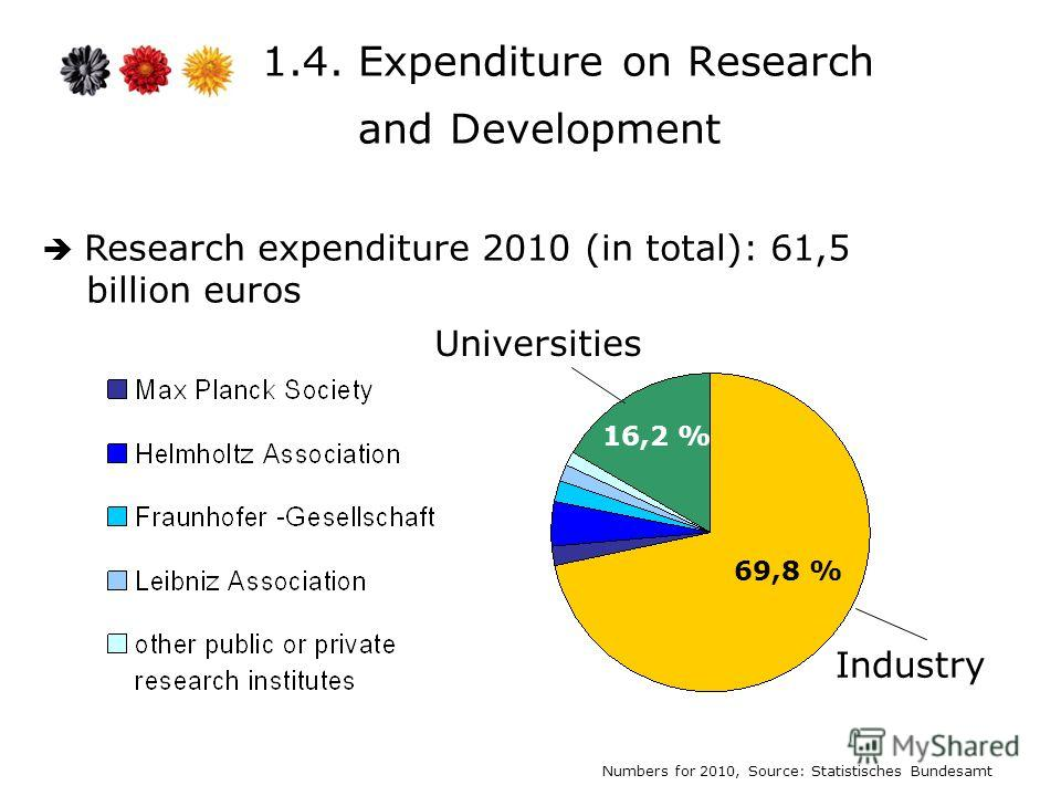 1.4. Expenditure on Research and Development Research expenditure 2010 (in total): 61,5 billion euros Universities Industry Numbers for 2010, Source: Statistisches Bundesamt 69,8 % 16,2 %