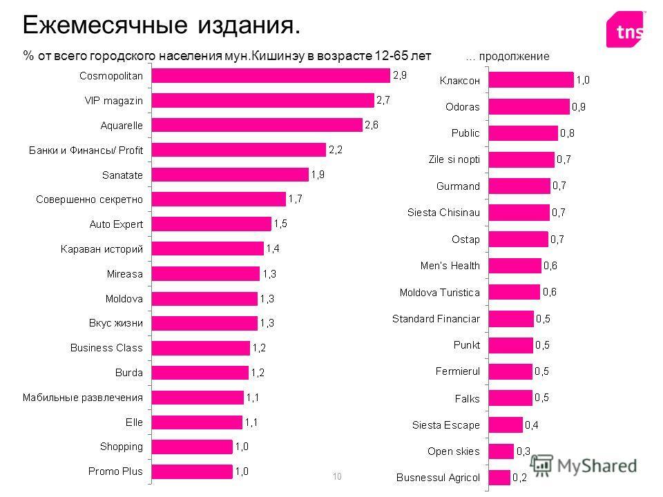10 Ежемесячные издания. % от всего городского населения мун.Кишинэу в возрасте 12-65 лет … продолжение