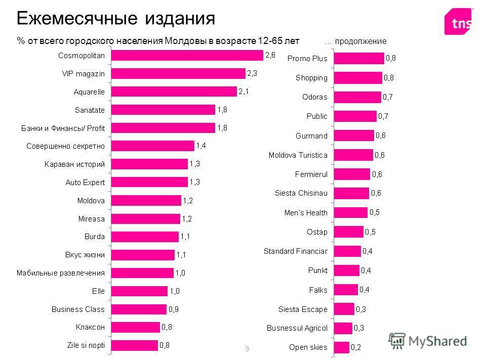 9 Ежемесячные издания % от всего городского населения Молдовы в возрасте 12-65 лет … продолжение