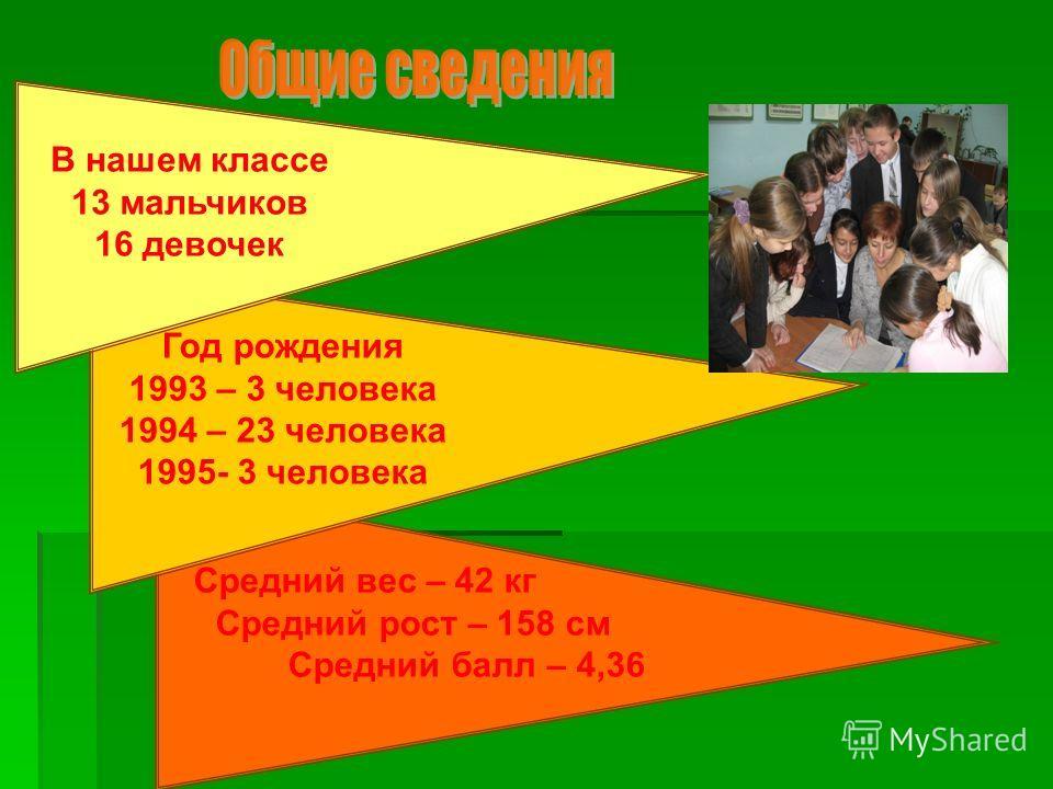 Средний вес – 42 кг Средний рост – 158 см Средний балл – 4,36 Год рождения 1993 – 3 человека 1994 – 23 человека 1995- 3 человека В нашем классе 13 мальчиков 16 девочек