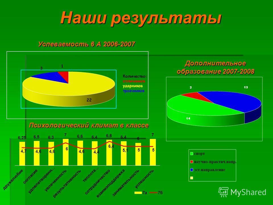 Наши результаты Дополнительное образование 2007-2008 Успеваемость 6 А 2006-2007 Психологический климат в классе