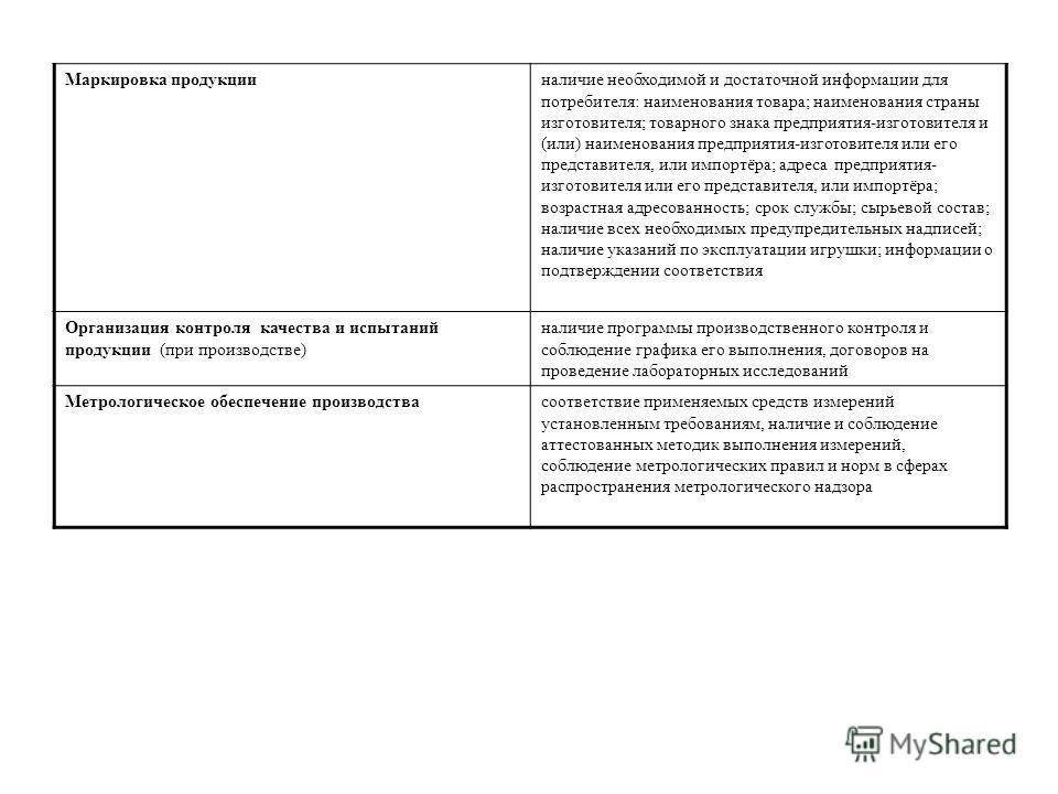 Маркировка продукцииналичие необходимой и достаточной информации для потребителя: наименования товара; наименования страны изготовителя; товарного знака предприятия-изготовителя и (или) наименования предприятия-изготовителя или его представителя, или