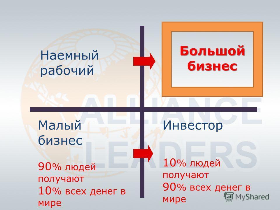 Наемный рабочий Малый бизнес 90 % людей получают 10 % всех денег в мире Большой бизнес Инвестор 10 % людей получают 90 % всех денег в мире